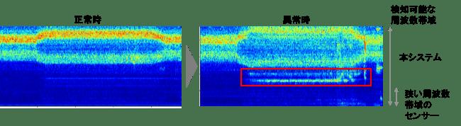 工具摩耗による異常振動の検出例
