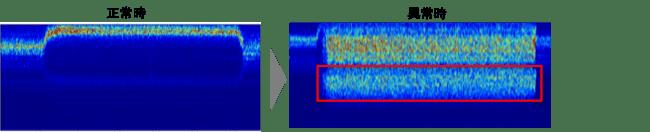 工具取付け不備時の異常振動の検出例