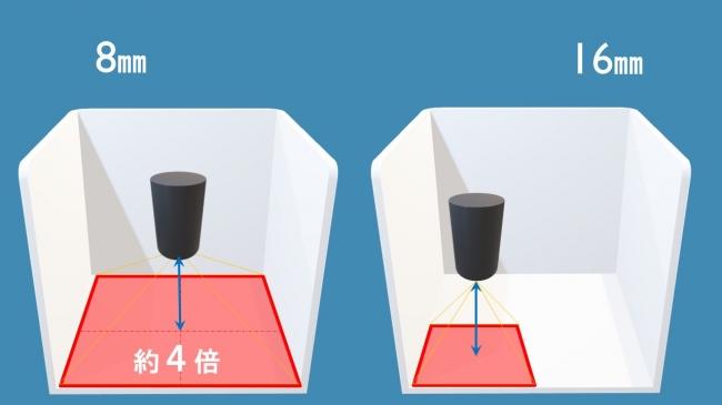 図2.カメラ台数の削減(左:焦点距離8㎜、右:焦点距離16㎜)