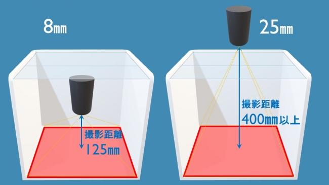 図3.省スペース化(左:焦点距離8㎜、右:焦点距離25㎜)