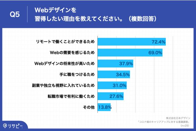 Q5.Webデザインを習得したい理由を教えてください。(複数回答)