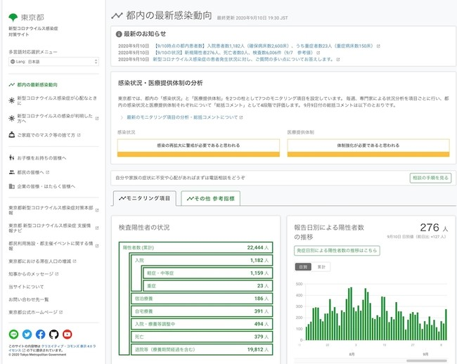 都 新型 情報 東京 コロナ 関連