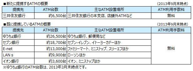 「オリックス銀行カードローン」三井住友銀行とATM提携を開始 ...