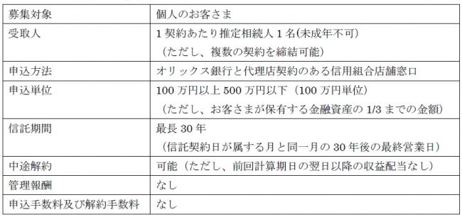 組合 信用 熊本 県