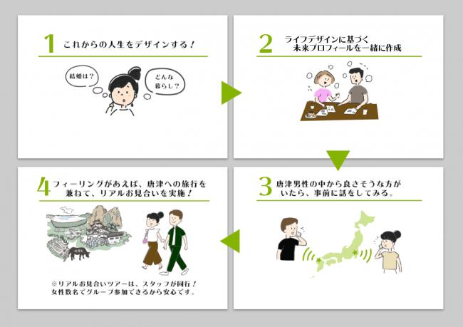 唐津LIFE DESIGNミッションの流れ