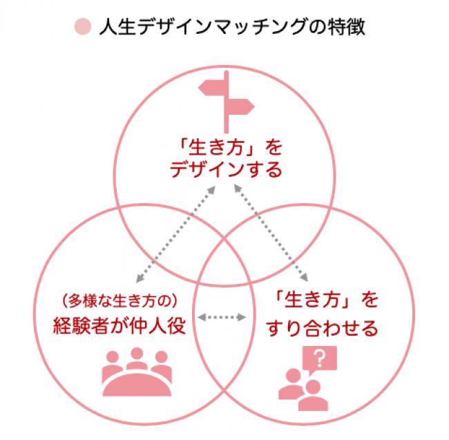 人生デザインマッチングの特徴