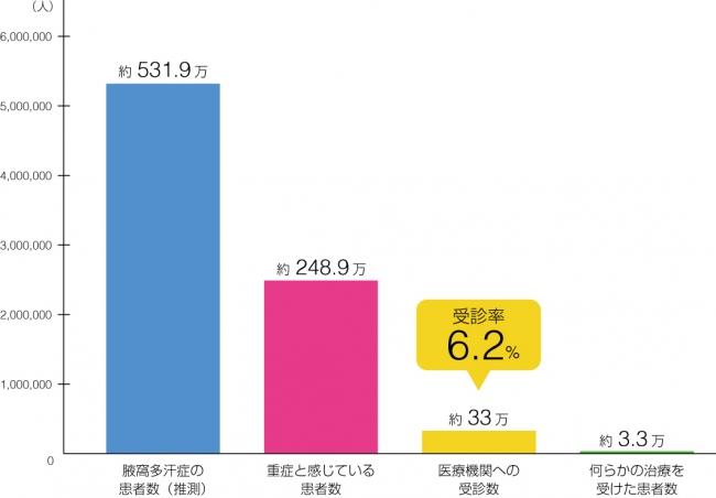 疫学調査結果グラフ