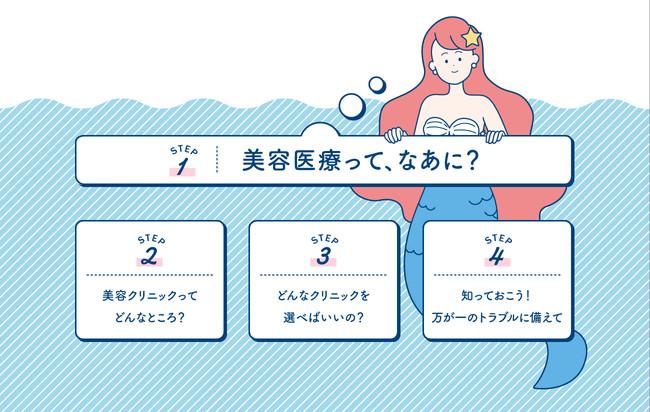 4つのステップで美容医療について解説