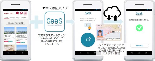 マイナンバーカードを用いた本人認証アプリを開発 Gaas Government