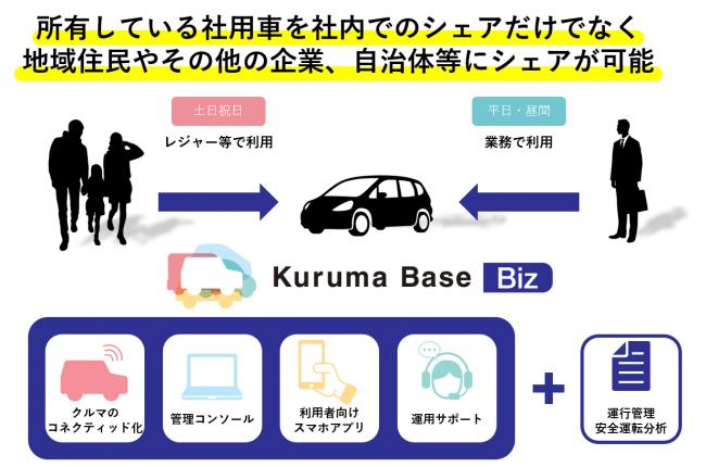 社用車シェア向けプラットフォームKuruma Base Bizをリリース社内の他、地域住民等へのカーシェアリングも可能に