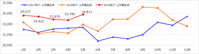 『Monthly Game Trend Ratings Plus』第92号(2019年6月号)