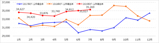 『Monthly Game Trend Ratings Plus』第94号(2019年8月号)