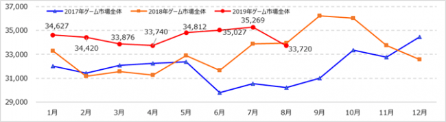 『Monthly Game Trend Ratings Plus』第95号(2019年9月号)