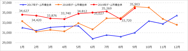 『Monthly Game Trend Ratings Plus』第96号(2019年9月号)