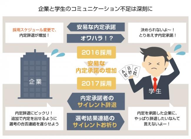 2016年卒、2017年卒の内定辞退者の傾向