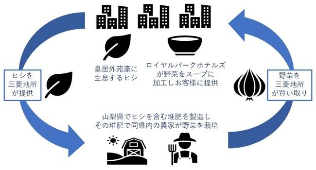 資源循環のイメージ図