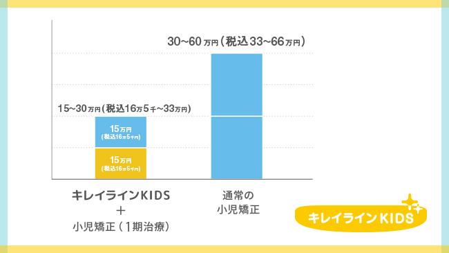 『キレイラインKIDS』+小児矯正(I期治療)と、小児矯正(床矯正)との価格比較 ※自社調べ