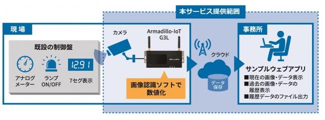 Smart Ready IoTソリューション...