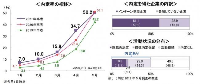 速報>21卒就活、5月1日時点の内定率は50.2%|DISCOのプレスリリース