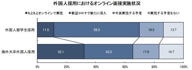 外国人留学生採用におけるオンライン面接実施状況「外国人留学生/高度外国人材の採用に関する調査」