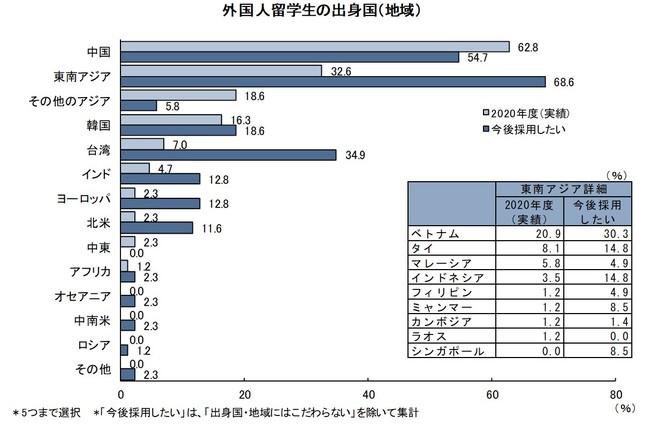外国人留学生の出身国(地域)「外国人留学生/高度外国人材の採用に関する調査」