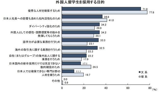 外国人留学生を採用する目的「外国人留学生/高度外国人材の採用に関する調査」