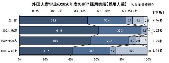 採用規模と属性「外国人留学生/高度外国人材の採用に関する調査」