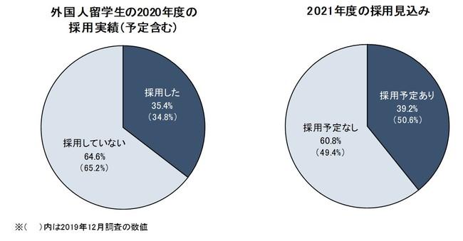 外国人留学生の採用状況「外国人留学生/高度外国人材の採用に関する調査」