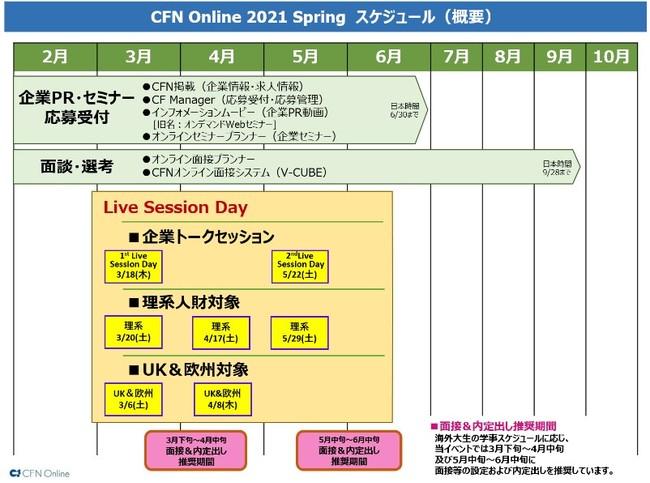 CFN Online Spring 2021スケジュール