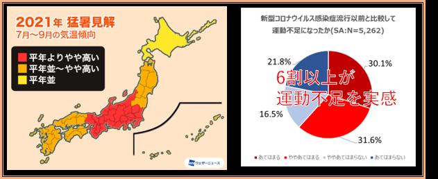 左:ウェザーニュース 2021年 7~9月度の気温傾向 右:【出典】ショップジャパン調べ (2020年) 調査対象:全国20歳~69歳までの男女5,262名
