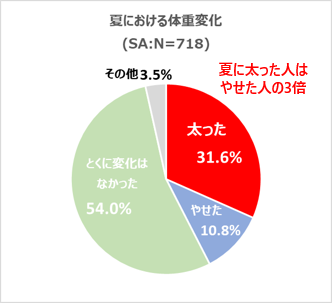 ウェルラボ 2015年 20代~50代の男女 718人
