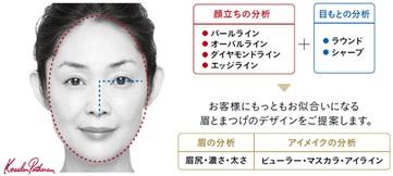 「顔の土台づくり」STEP1