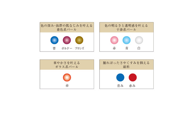 3種7色のパールと顔料の配合イメージ図