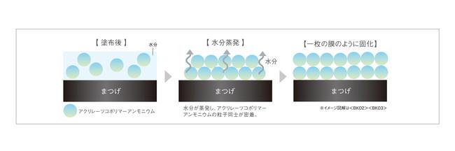 「落としやすさ」イメージ図