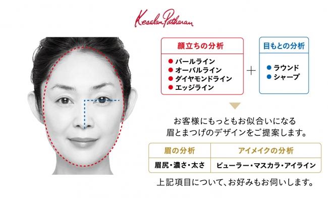 「顔の土台づくり」顔立ち・目もと分析