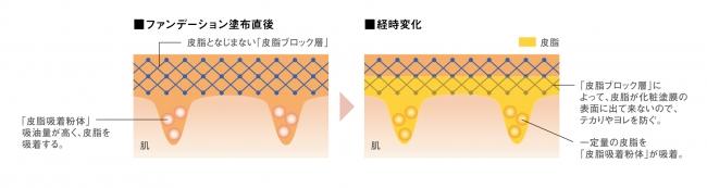 「皮脂ブロック層」のイメージ