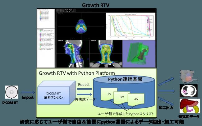 Growth RTV (Python連携プラットフォーム)