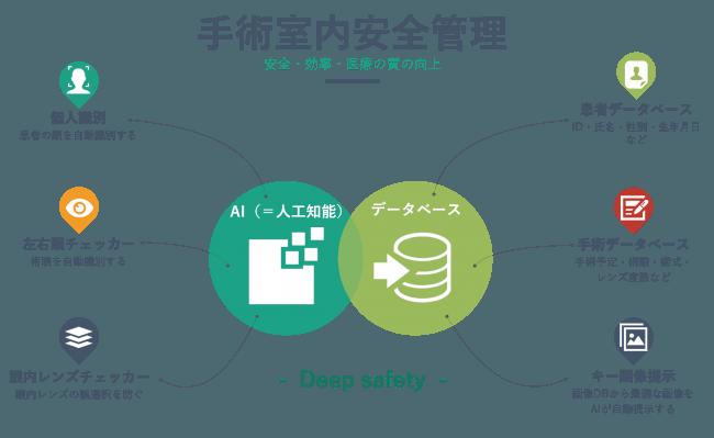 Deep Safety(株式会社シンクアウト)
