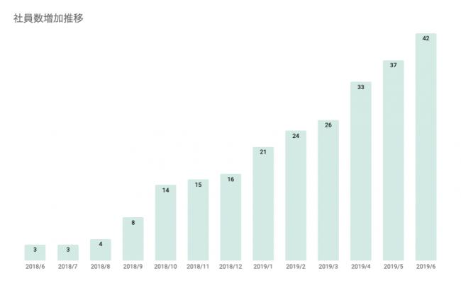 キャディ株式会社の社員数推移(2018年6月〜2019年6月)