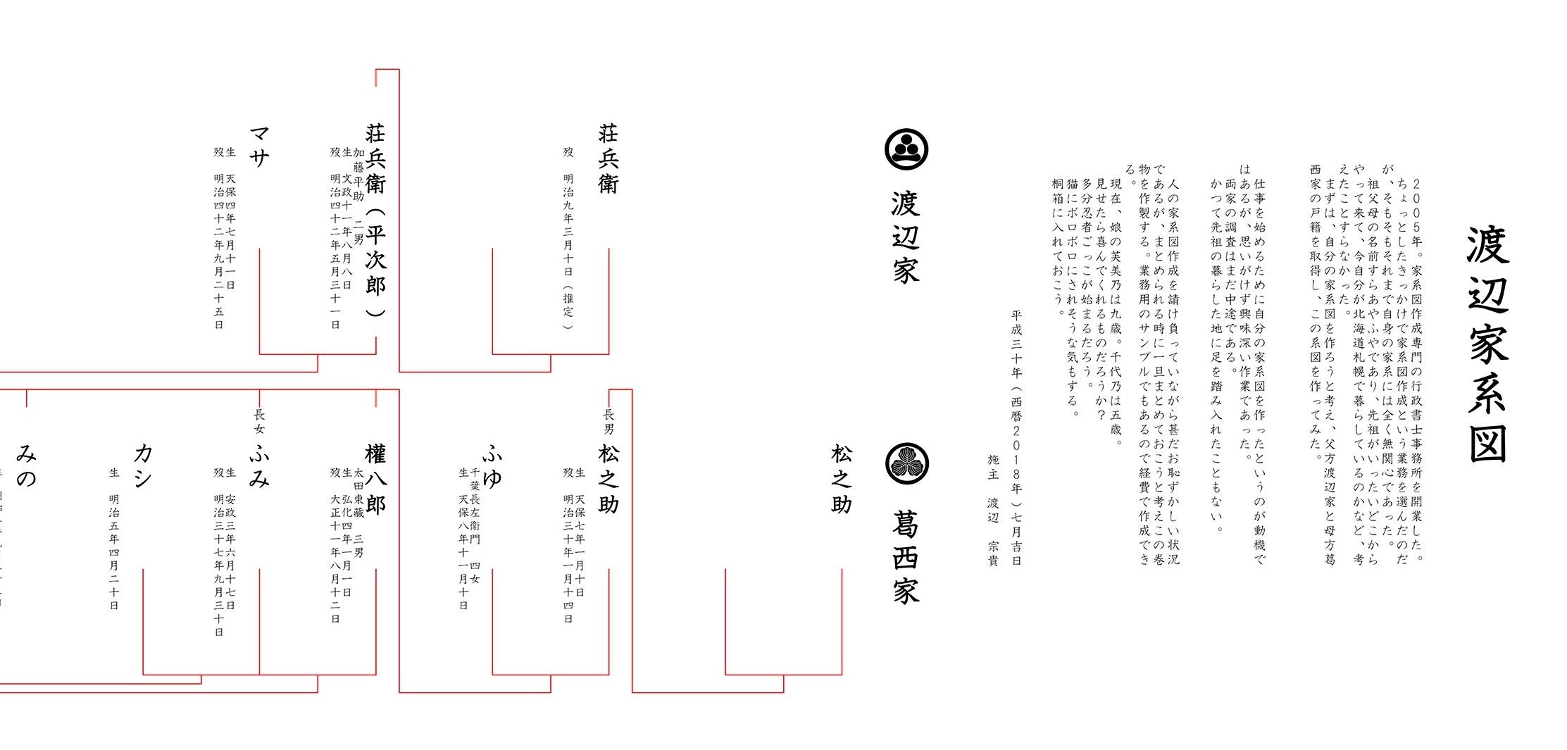 伊藤 誠 家 系図