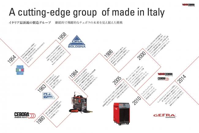 イタリア最新鋭の製造グループCEBORA(チェボラ)