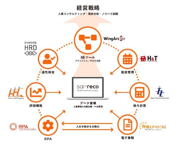 HRオートメーションシステム「サイレコ」ASP・SaaS(IoTクラウドサービス)情報開示認定を取得