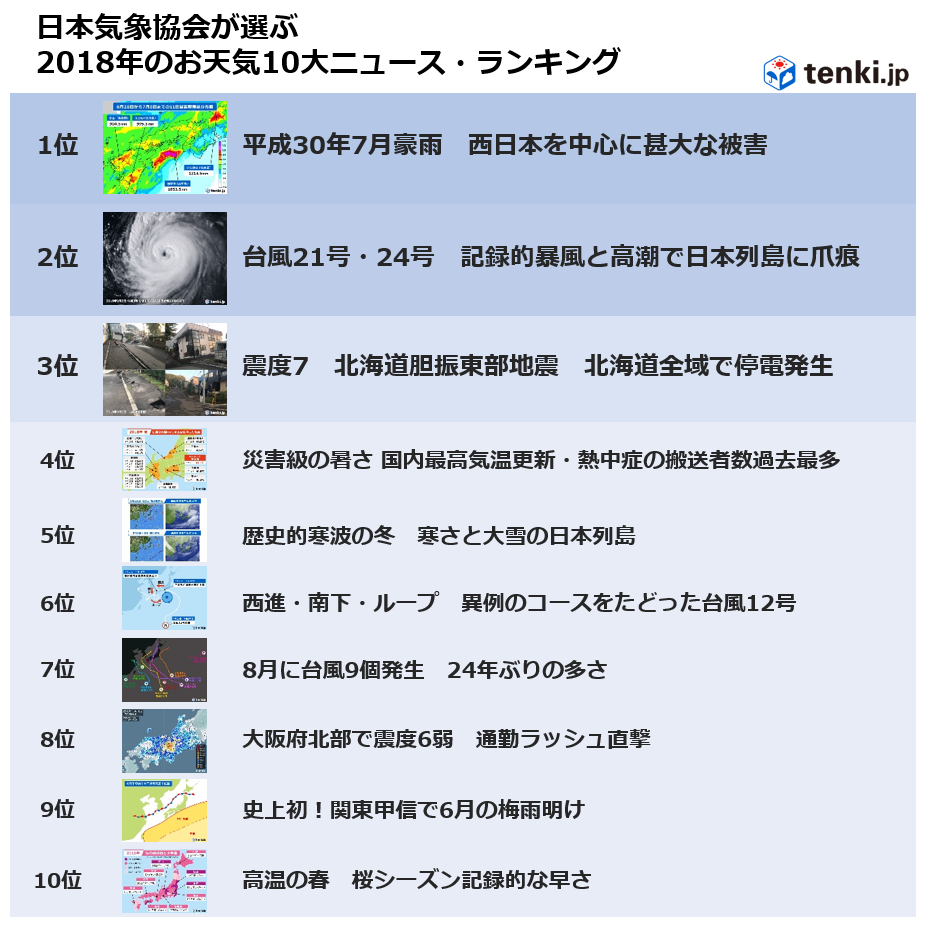 「日本気象協会が選ぶ2018年お天気10大ニュース・ランキング」が決定 第1位は「平成30年7月豪雨 西日本を中心に甚大な被害」