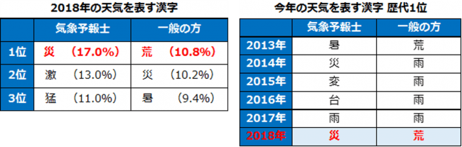 今年 の 漢字 歴代