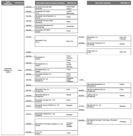 7月1日以降のグループの資本関係図(全て登記予定の名称を使用)