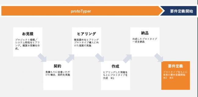 protoTyperフロー - Ce Link&Good Things