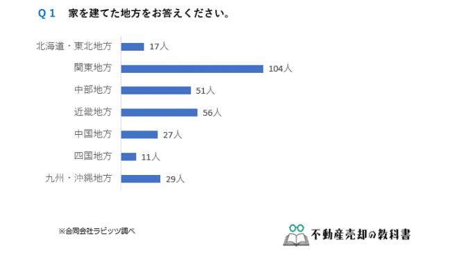 マンションよりも戸建ての方が人気が高い?家を購入した295人にアンケート調査