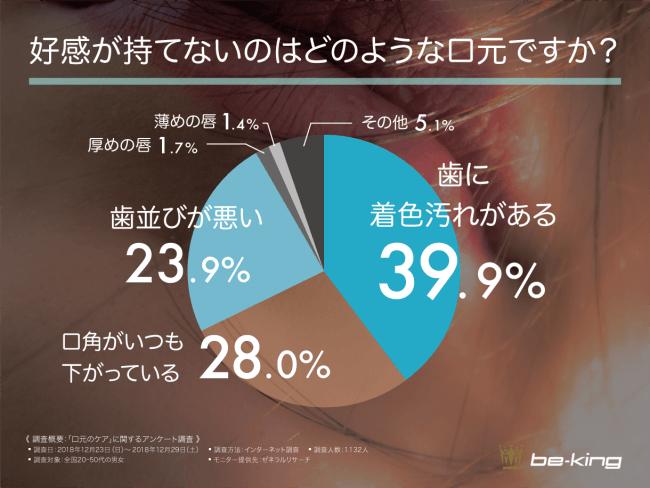 好感が持てない口元は「歯」に関する問題が63.8%と判明!口元の印象が ...