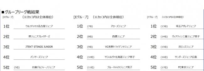 【バレー/Vリーグ】2019Vリーグジュニア選手権大会2日目の試合結果!