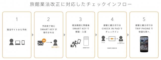 2018年6月施行の旅館業法改正に対応!ICTを活用したスマート ...